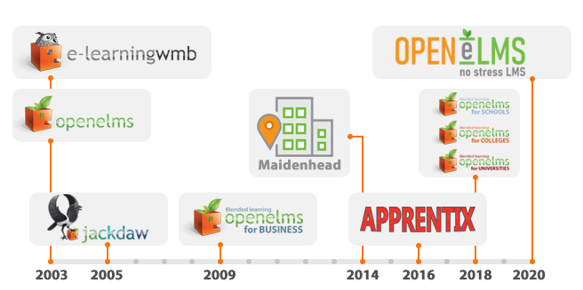 e-learning WMB and openelms timeline