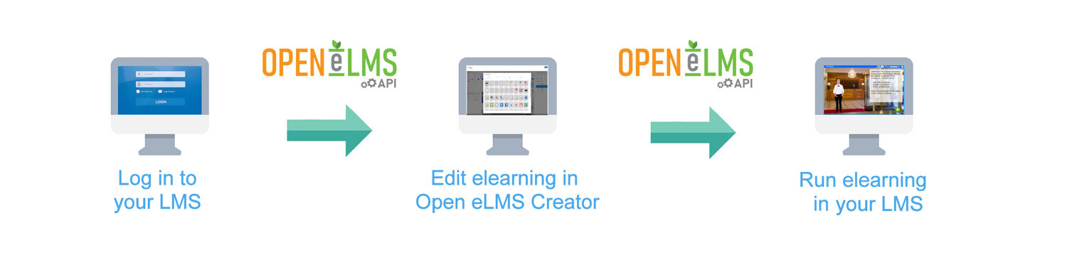 elearning authoring API plugin